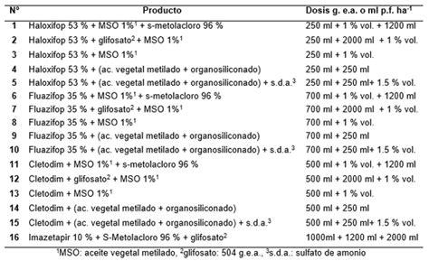Evaluación de graminicidas postemergentes fop y dim en el ...