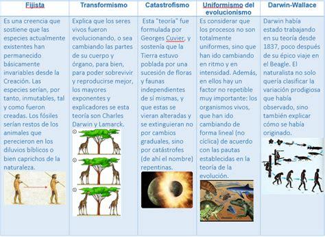 Evolucion Biologica y su relacion con la biodiversidad ...