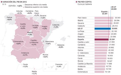 Evolución de la renta en las comunidades autónomas ...