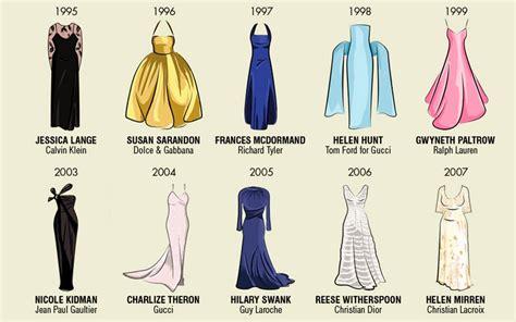 Evolución de los vestidos de los Oscar | No me toques las ...