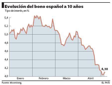 Evolución del bono español a diez años | Español ...