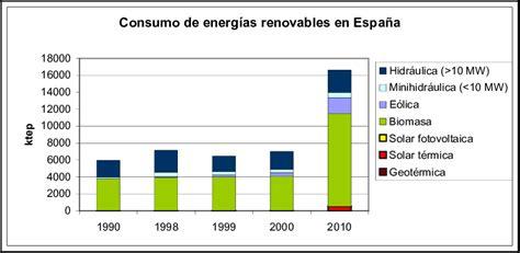 Evolución del consumo de energías renovables en España en ...
