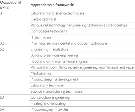Examples of skilled trades