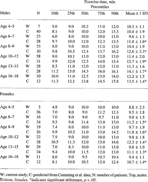 Exercise Times in Min + 1 SD and Percentiles by Age Groups ...