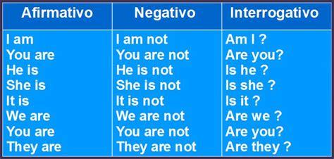 Explicación y ejercicios sobre el verbo TO BE en inglés ...