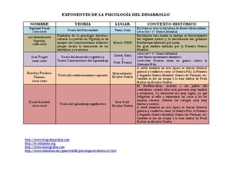 Exponentes de La Psicología Del Desarrollo   PDF