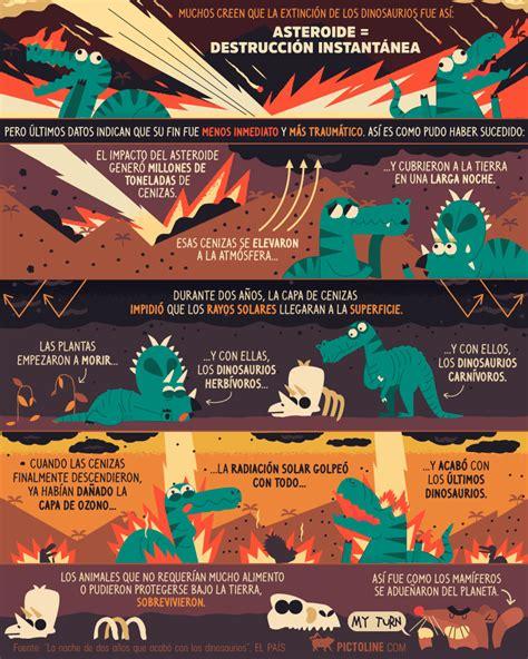 Extincion De Los Dinosaurios Wikipedia   SEONegativo.com