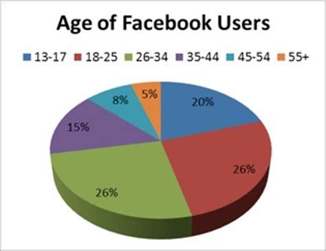 Facebook Marketing | What is Facebook Marketing?