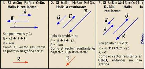 FÁCIL >>> FÍSICA >>>: ADICIÓN DE VECTORES I