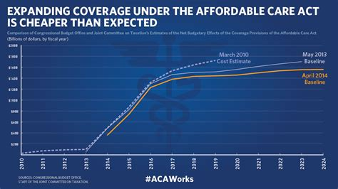 FACT SHEET: Affordable Care Act by the Numbers ...