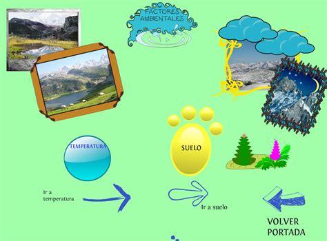 Factores Ambientales que influyen en el cambio climático