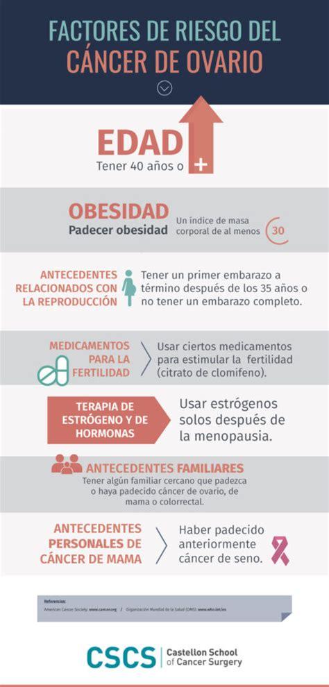 Factores de riesgo del cáncer de ovario   CSCS