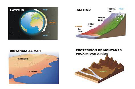Factores del clima rotulado   Curriculum Nacional. MINEDUC ...