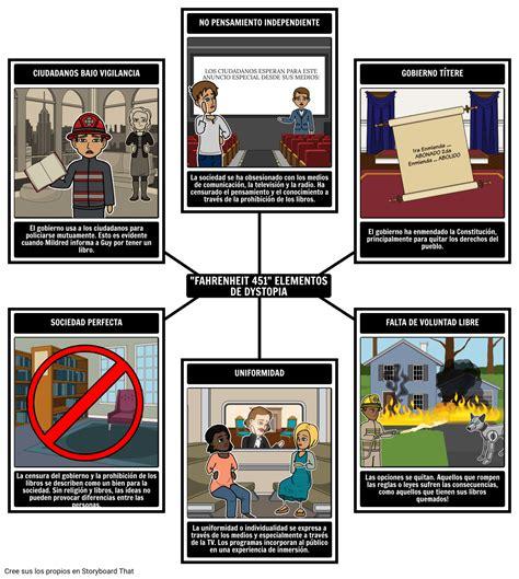 Fahrenheit 451 Resumen, Planes de Lección y Temas | Ray ...