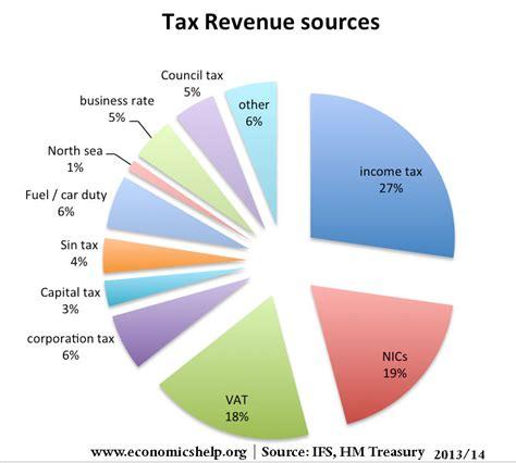 Falling UK tax revenue | Economics Help