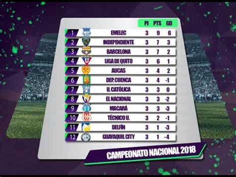 Fanático: Tabla de posiciones de la Fecha 3 del Campeonato ...