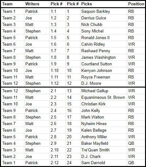 Fantasy Football Calculator s Dynasty Rookie Mock Draft ...