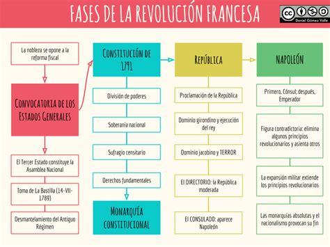 Fases de la Revolución francesa – Planeta Educarex