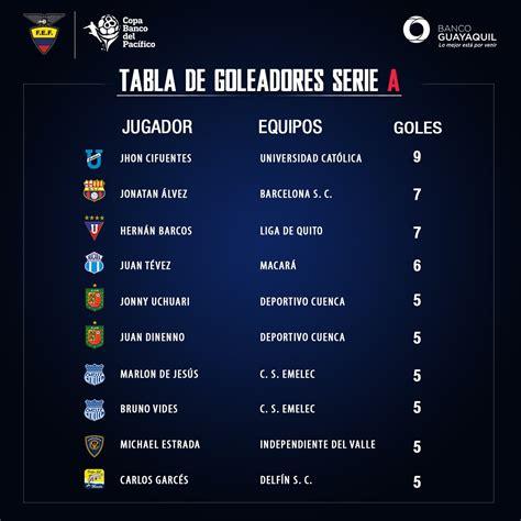 FEF Ecuador on Twitter:  [COPA BANCO DEL PACÍFICO] Tabla ...