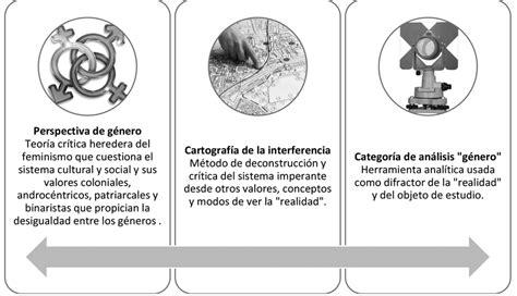 Figura 4. Relación de conceptos claves de la perspectiva ...
