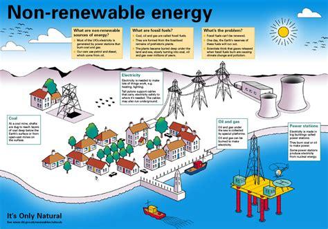 Figure 1   Sources of non renewable energy