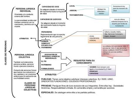File:CLASES DE PERSONAS Y RELACIONES JURIDICAS   CUADRO ...
