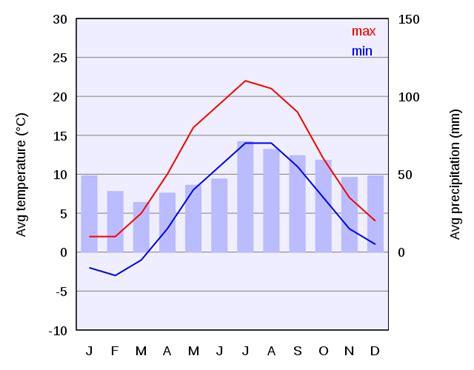 File:Climate chart of Copenhagen.svg
