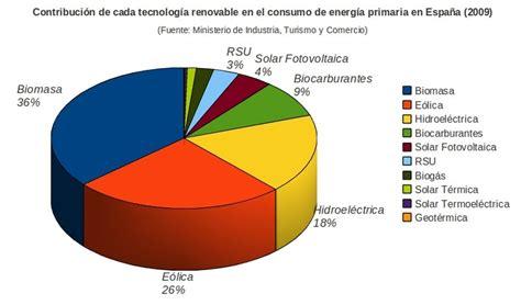 File:Contribución Energías renovables a producción de ...