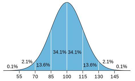 File:IQ distribution.svg   Wikimedia Commons