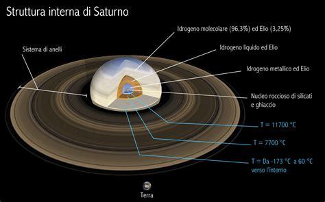 File:Saturno Interno.jpg   Wikipedia