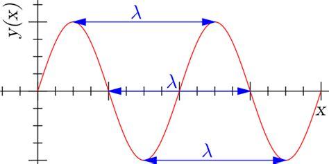 File:Sine wavelength.svg   Wikimedia Commons