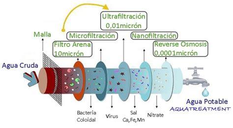 Filtración por membrana   aquatreatment.co