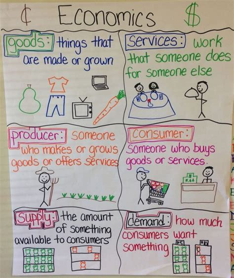 Financial Literacy Anchor Charts to Teach Money Skills to ...