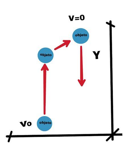 Física 1: Caída libre y tiro vertical