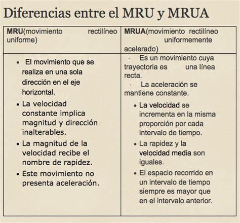 FISICA I: MOVIMIENTO RECTILINEO UNIFORMENTE ACELERADO  MRUA