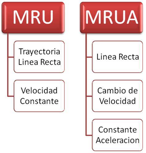 FISICA II: DIFERENCIAS ENTRE EL MRU Y MRUA