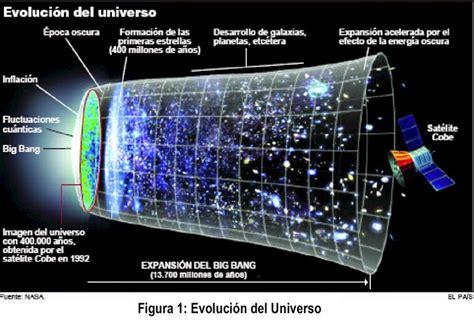 FISICA : Teorías Del Origen Del Universo