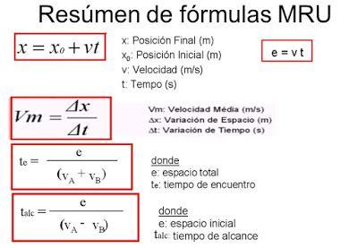 Física y Química 3º ESO: Formulario Cinemática: MRU y MRUA