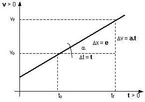 FisicaNet   Movimiento uniformemente variado  M.U.V ...