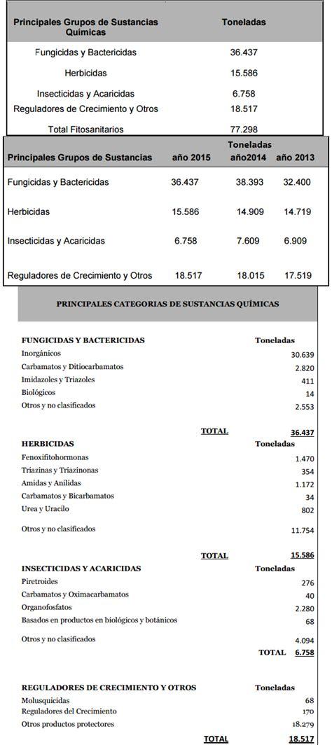Fitosanitarios – perezcastro.es