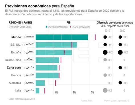 FMI rebaja su previsión de crecimiento para España al 1,6 ...