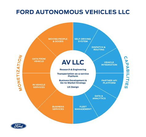 Ford forms a new company to consolidate self driving and ...