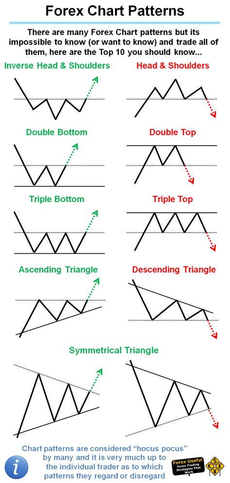 #ForexUseful   There are many Forex Chart patterns but its ...