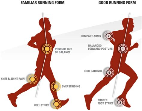 Form vs. Running Shoes –Why Minimalism Went Flat, Part Two ...