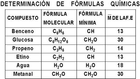 Formula Empirica Del Agua