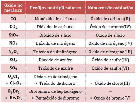 Formulación y nomenclatura: los óxidos – Cienciaonthecrest