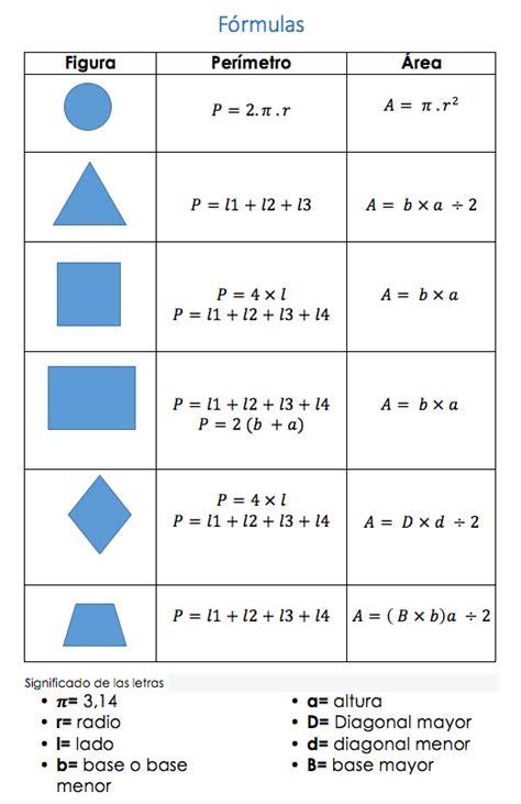 Fórmulas de área y perímetro – JUNGLE CREW