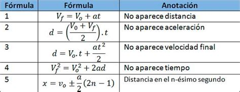 Fórmulas de M.R.U.A