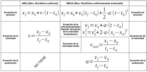 Fórmulas del Tema 1 MRU y MRUV | Blog de Mila  IES Villa ...