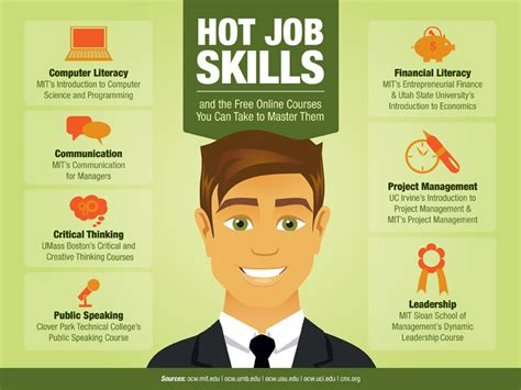 Free Online Courses to Master These 20 Hot Job Skills ...